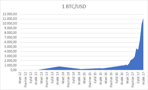 bitcoin dolar grafik