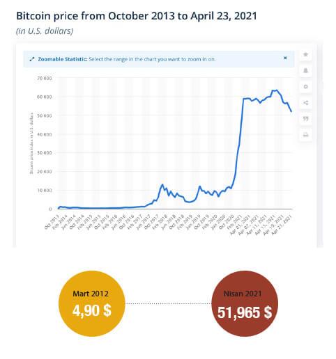 Kripto Varlıklar Bitcoin